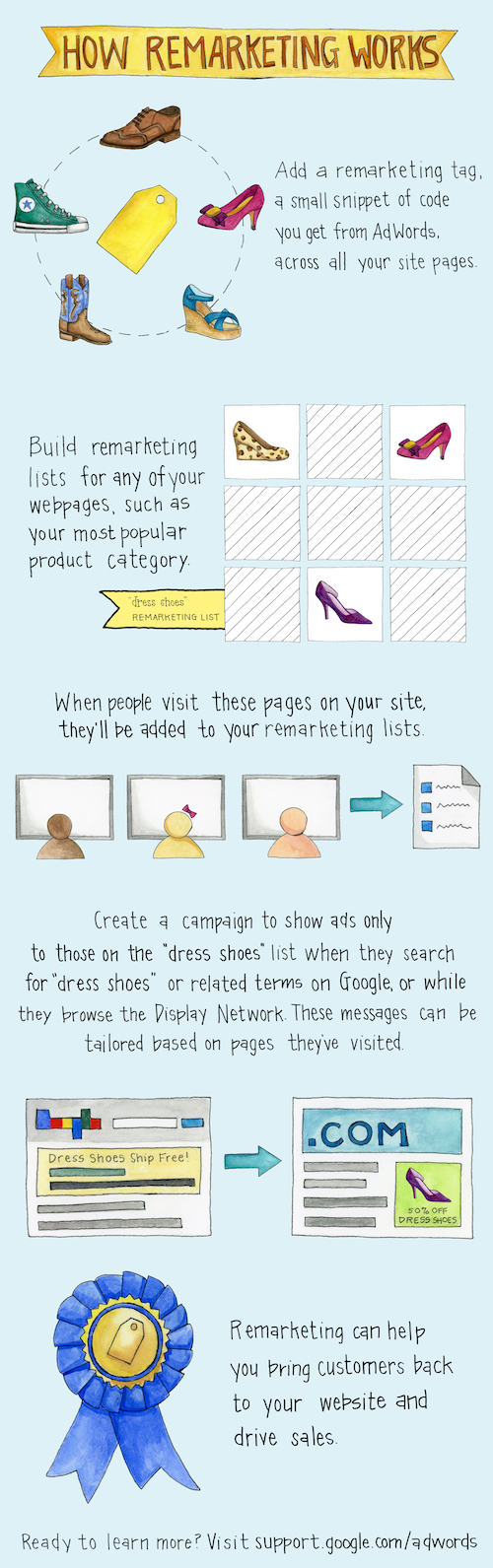 infografico remarketing google - Por que o remarketing é importante na sua estratégia de marketing digital?