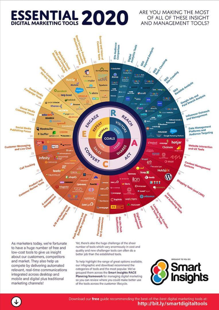 Digital Marketing Tools 2020 web - Como criar uma estratégia digital para a sua empresa?