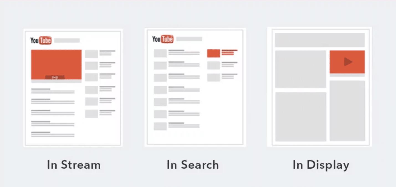 formatos youtube ads - Como anunciar no YouTube?