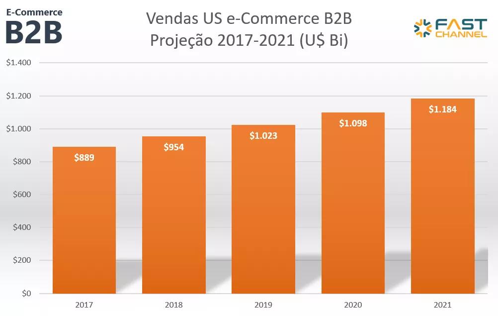 pasted image 0 - Descubra por que vale a pena investir em e-commerce B2B