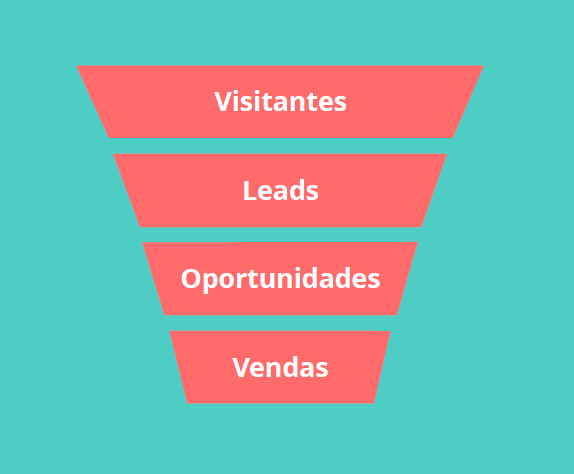 pasted image 0 2 - Como fazer Inbound Marketing