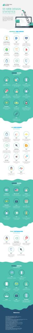 web design statistics - 55 estatísticas de design e UX para orientar a reformulação de seu site (infográfico)