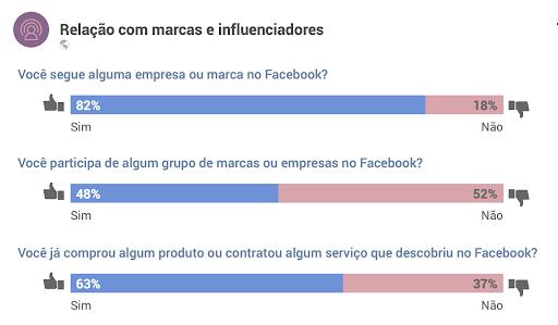 Facebook no Brasil - Facebook no Brasil: veja o que os usuários pensam sobre a rede social