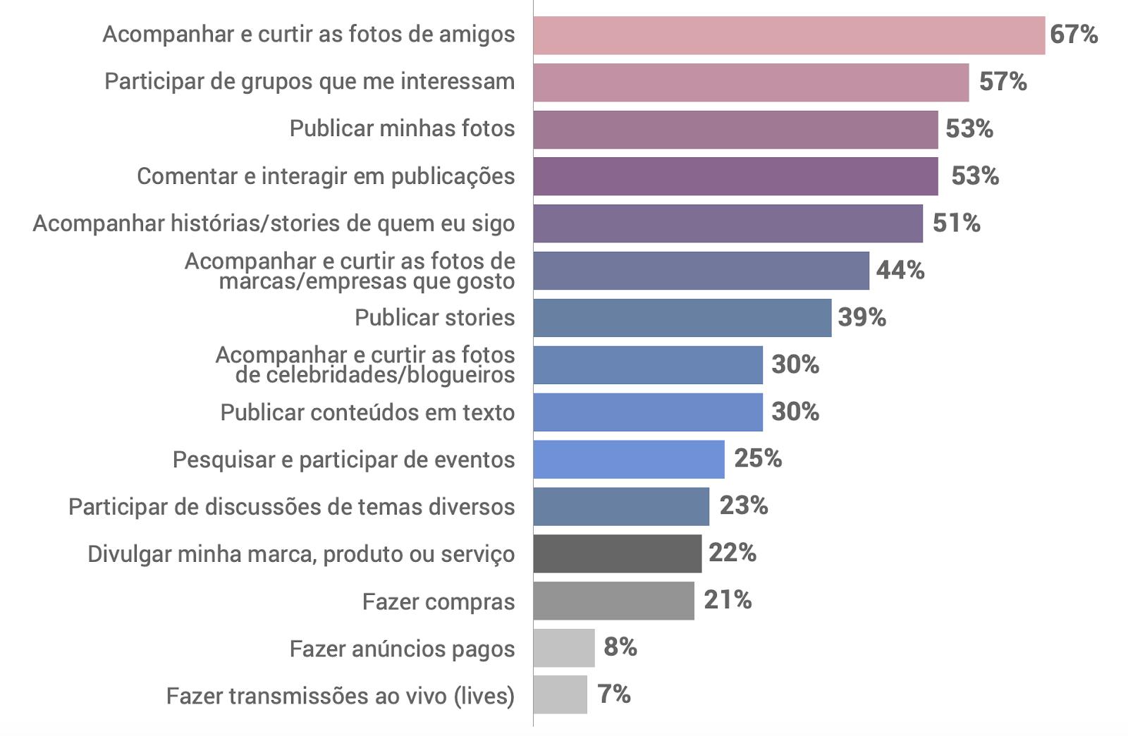 Facebook no brasil Habitos - Facebook no Brasil: veja o que os usuários pensam sobre a rede social
