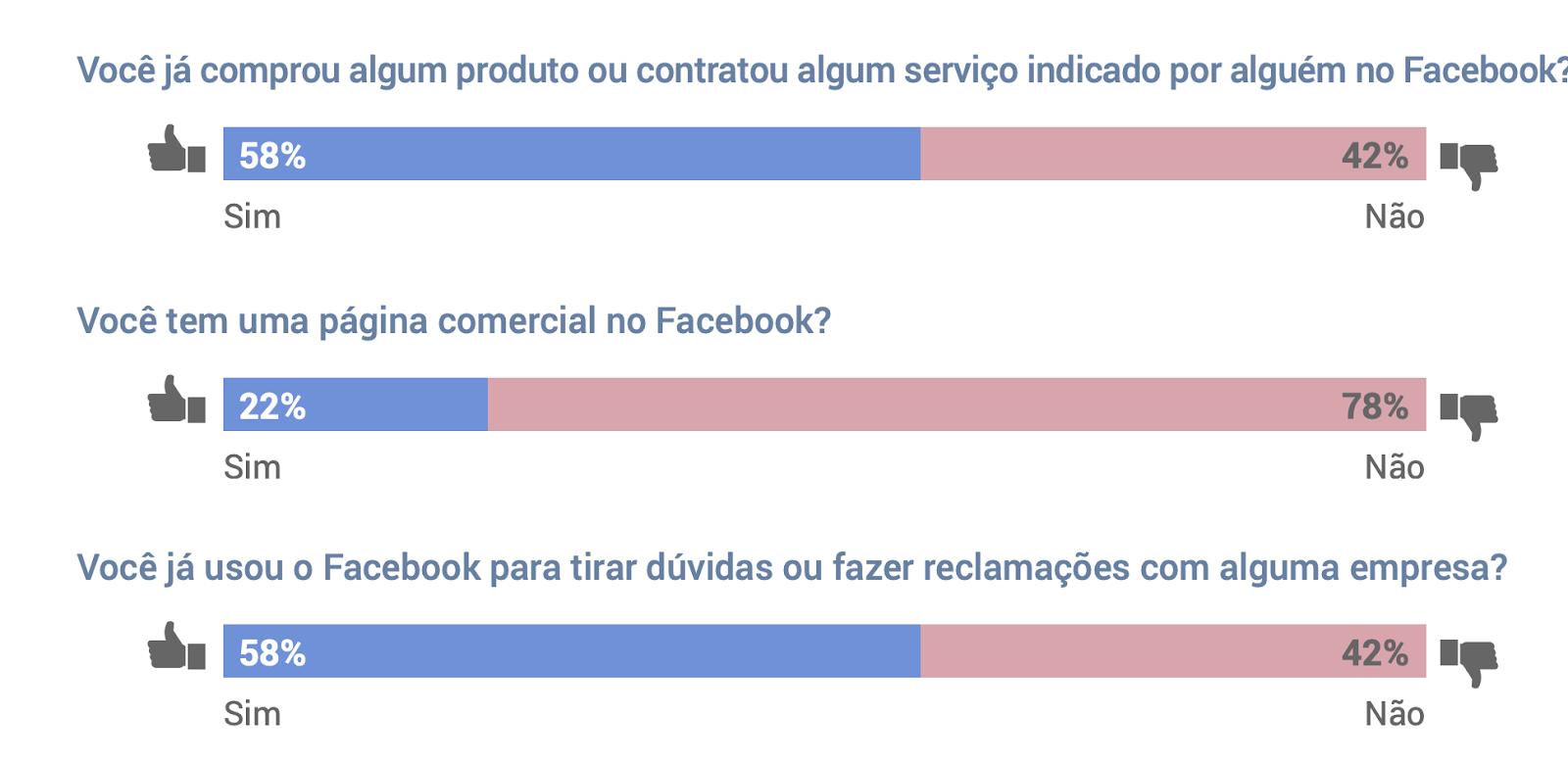 Marces e influenciadores Facebook no Brasil 2 - Facebook no Brasil: veja o que os usuários pensam sobre a rede social