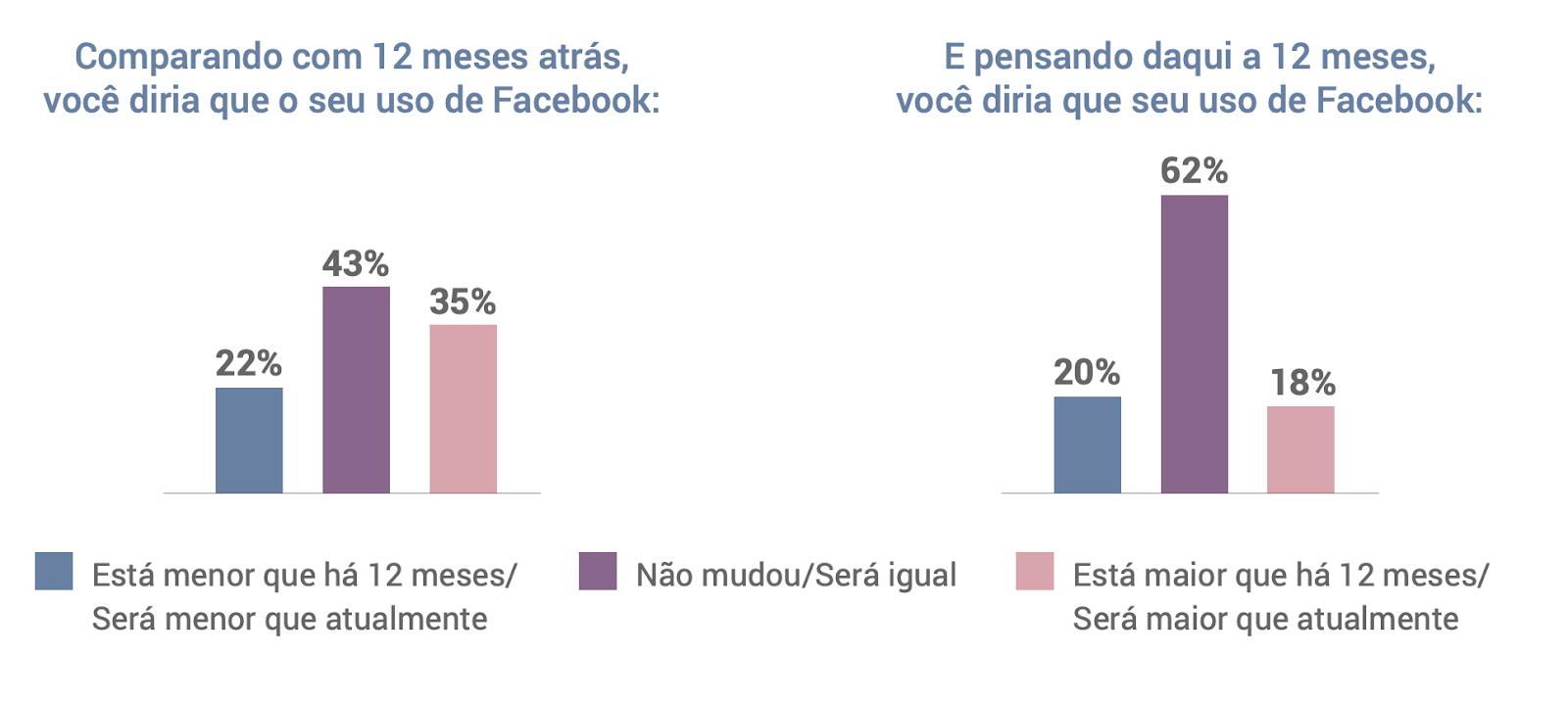 Uso do Facebook no Brasil - Facebook no Brasil: veja o que os usuários pensam sobre a rede social