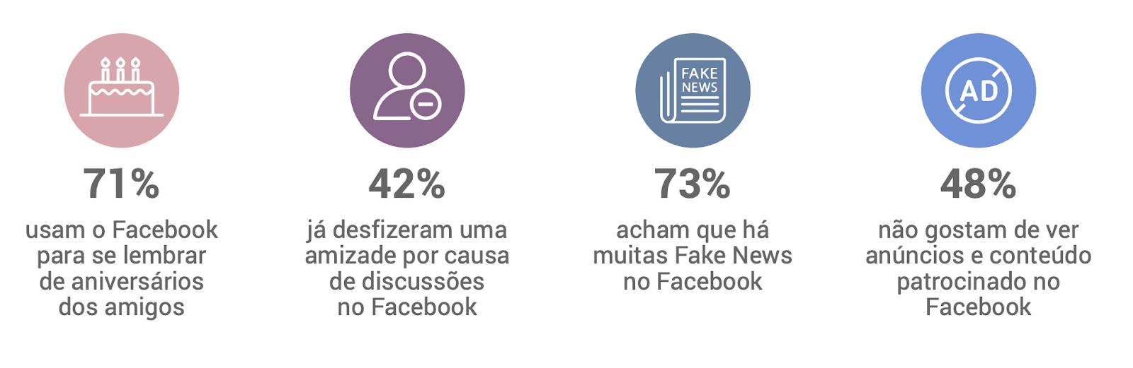 opinioes sobre o Facebook no Brasil 2 - Facebook no Brasil: veja o que os usuários pensam sobre a rede social