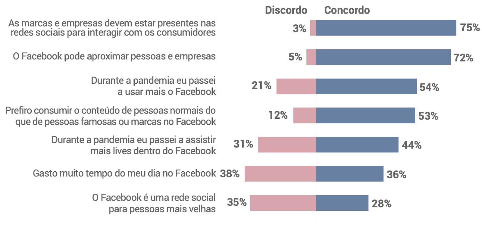 opinioes sobre o Facebook no Brasil - Facebook no Brasil: veja o que os usuários pensam sobre a rede social