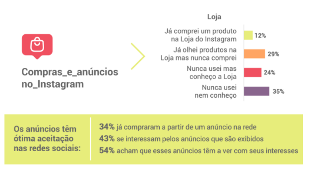 anuncios no instagram - Instagram no Brasil: saiba qual é a visão dos usuários