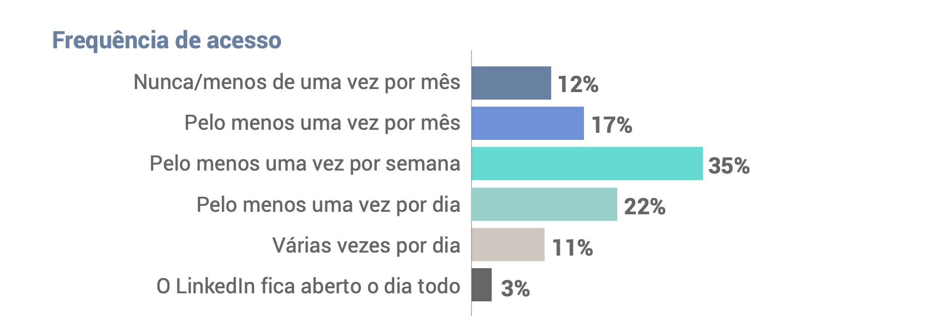 frequencia do linkedin no brasil - LinkedIn no Brasil: entenda o que pensam os usuários da rede social