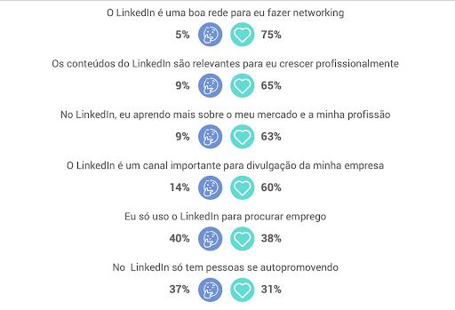 o que pensam do linkedin no brasil 2 - LinkedIn no Brasil: entenda o que pensam os usuários da rede social