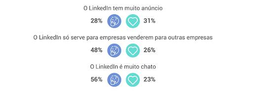 o que pensam do linkedin no brasil - LinkedIn no Brasil: entenda o que pensam os usuários da rede social