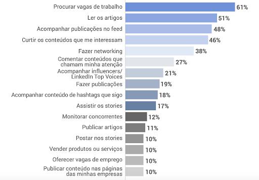 uso do linkedin no brasil - LinkedIn no Brasil: entenda o que pensam os usuários da rede social
